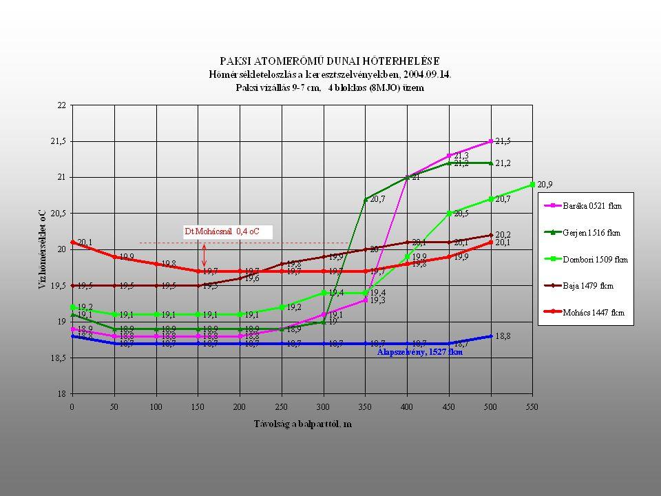 A PAKSI ATOMERŐMŰ DUNAI HŐTERHELÉSE A BEVEZETÉSI SZAKASZON 2002 - 2004. ÉVI MÉRÉSEK