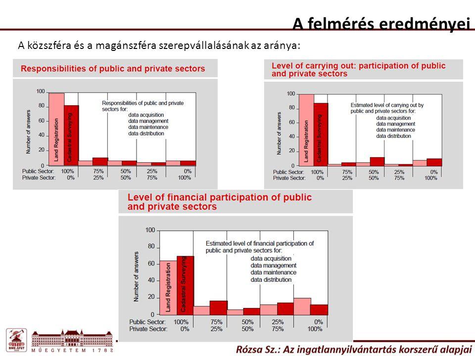 A felmérés eredményei A közszféra és a magánszféra szerepvállalásának az aránya: