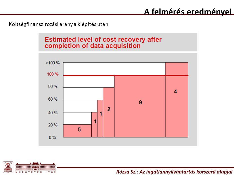 Költségfinanszírozási arány a kiépítés után