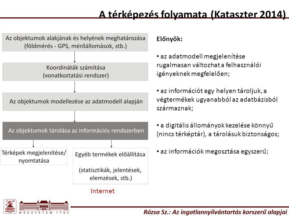 A térképezés folyamata (Kataszter 2014) Internet Előnyök: az adatmodell megjelenítése rugalmasan változhat a felhasználói igényeknek megfelelően; az információt egy helyen tároljuk, a végtermékek ugyanabból az adatbázisból származnak; a digitális állományok kezelése könnyű (nincs térképtár), a tárolásuk biztonságos; az információk megosztása egyszerű;