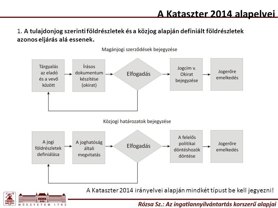 A Kataszter 2014 alapelvei 1.