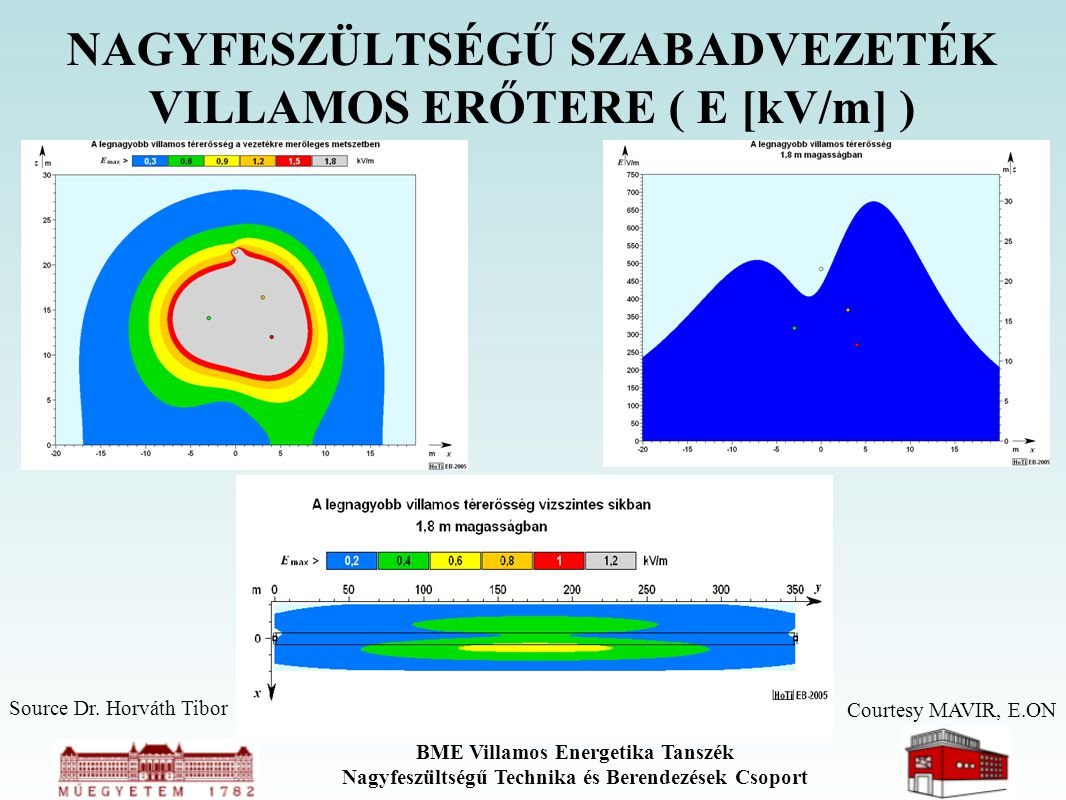 BME Villamos Energetika Tanszék Nagyfeszültségű Technika és Berendezések Csoport NAGYFESZÜLTSÉGŰ SZABADVEZETÉK VILLAMOS ERŐTERE ( E [kV/m] ) Courtesy