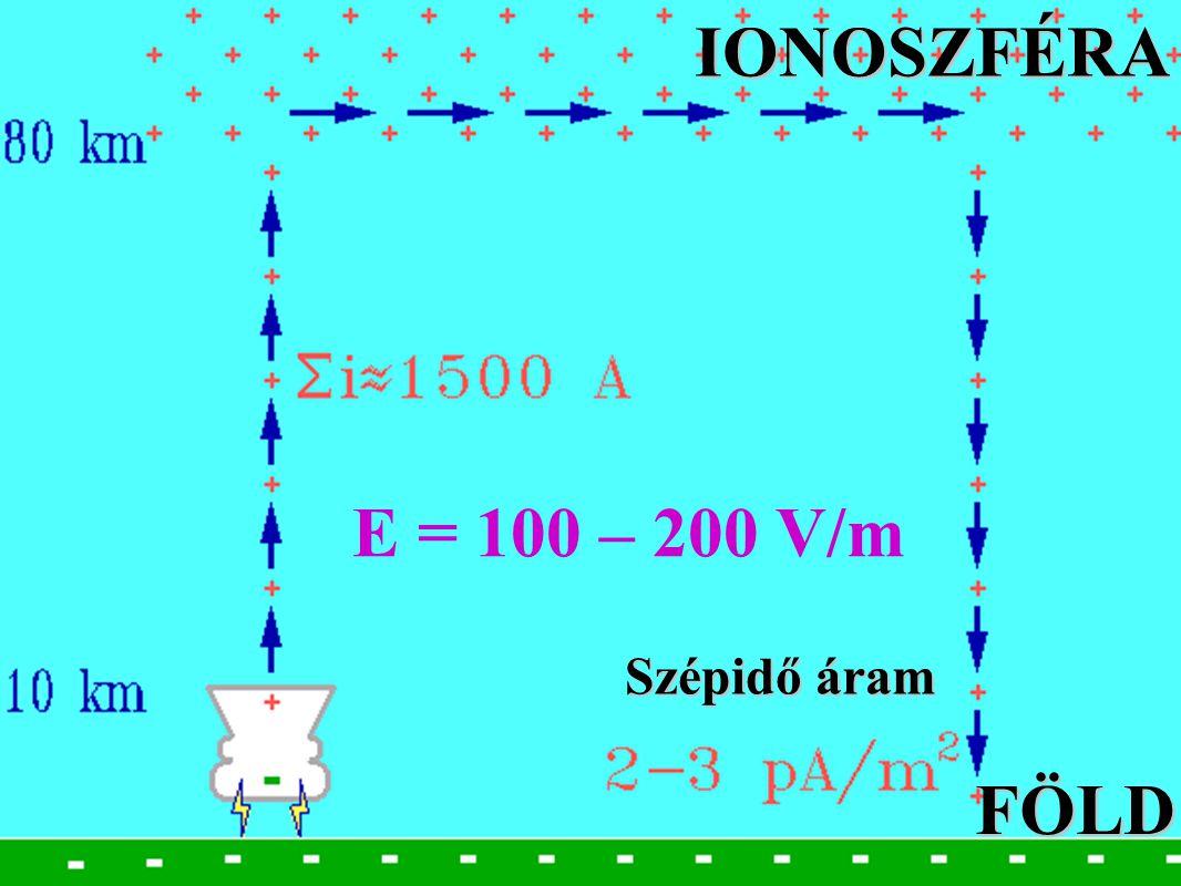 BME Villamos Energetika Tanszék Nagyfeszültségű Technika és Berendezések Csoport Szépidő áram IONOSZFÉRAFÖLD E = 100 – 200 V/m