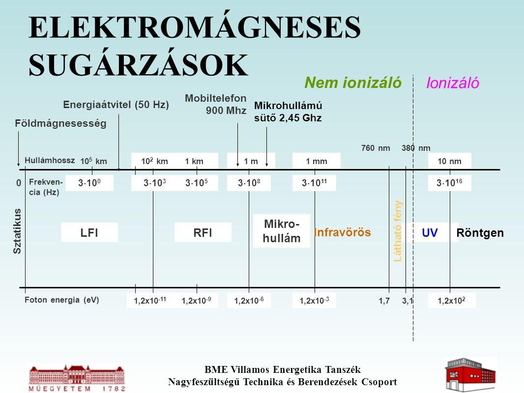 BME Villamos Energetika Tanszék Nagyfeszültségű Technika és Berendezések Csoport UV 10 nm 1,2x10 2 3  10 16 Röntgen ELEKTROMÁGNESES SUGÁRZÁSOK Sztati