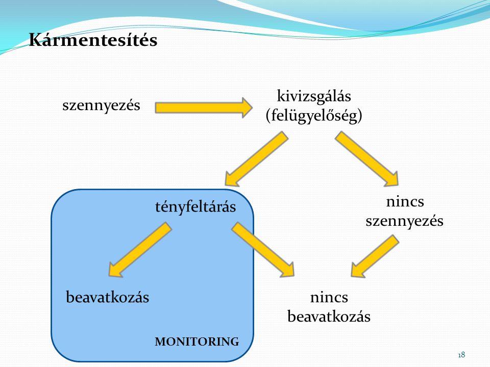 MONITORING 18 Kármentesítés kivizsgálás (felügyelőség) szennyezés nincs szennyezés tényfeltárás nincs beavatkozás