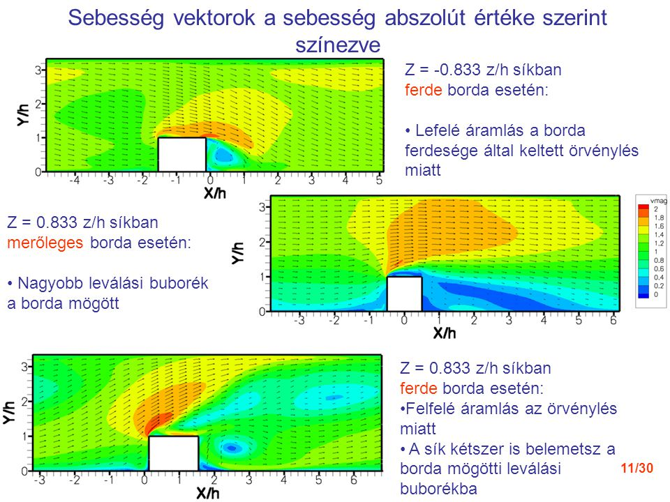 11/30 Z = -0.833 z/h síkban ferde borda esetén: Lefelé áramlás a borda ferdesége által keltett örvénylés miatt Z = 0.833 z/h síkban ferde borda esetén