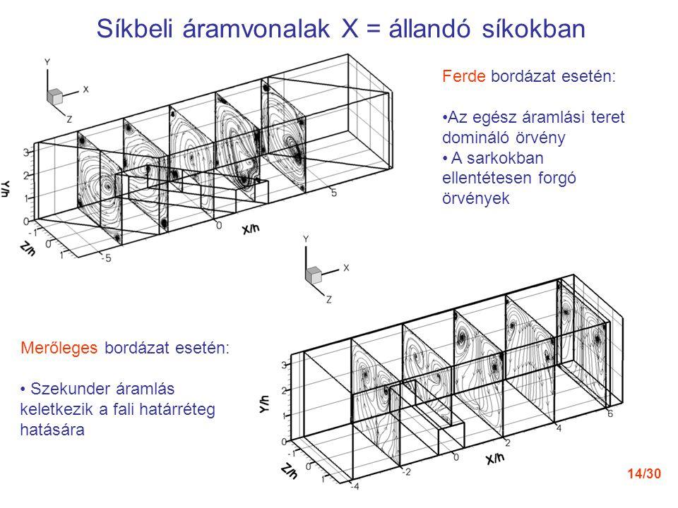 14/30 Ferde bordázat esetén: Az egész áramlási teret domináló örvény A sarkokban ellentétesen forgó örvények Merőleges bordázat esetén: Szekunder áram