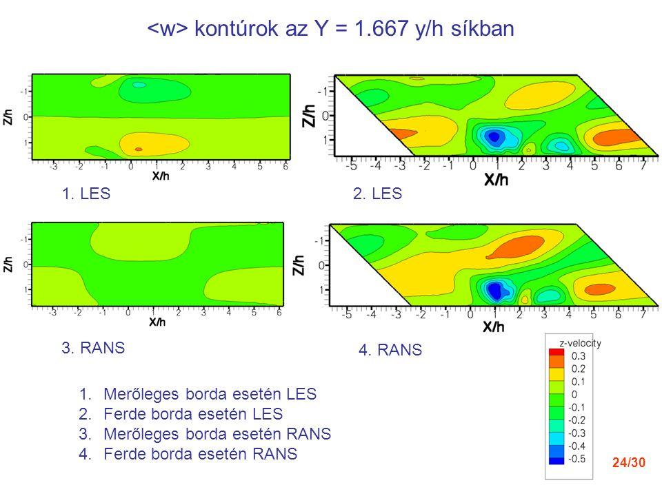 24/30 kontúrok az Y = 1.667 y/h síkban 2. LES1. LES 4. RANS 3. RANS 1.Merőleges borda esetén LES 2.Ferde borda esetén LES 3.Merőleges borda esetén RAN