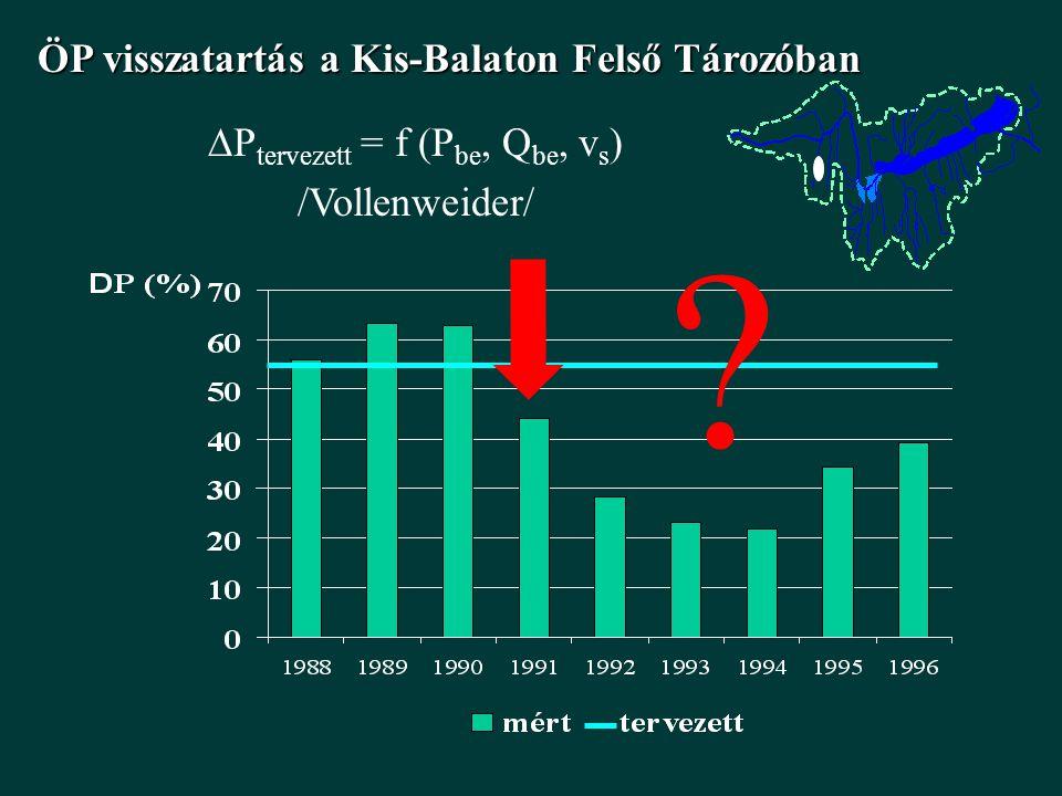 ÖP visszatartás a Kis-Balaton Felső Tározóban  P tervezett = f (P be, Q be, v s ) /Vollenweider/ ?