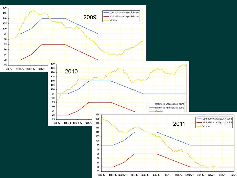 Folyamatok R,T 1 év N,P Chl Természeti tényezők: Sugárzás, hőmérséklet Felvehető tápanyagok, Biomassza (eredő hatás)