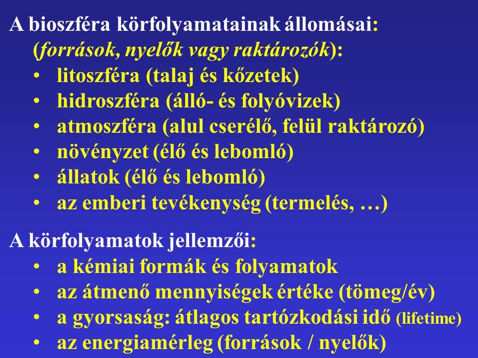 A bioszféra körfolyamatainak állomásai: (források, nyelők vagy raktározók): litoszféra (talaj és kőzetek) hidroszféra (álló- és folyóvizek) atmoszféra