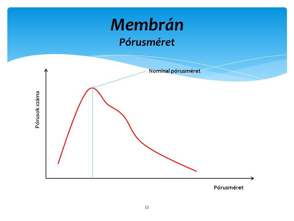 Membrán Pórusméret 11 Pórusok száma Pórusméret Nominal pórusméret