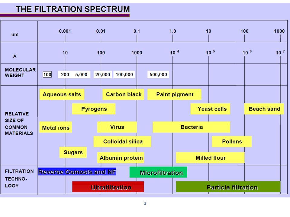 Szűrési spektrum 4 Szűrés módjaRésméret mikronFelhasználhatóság Homok>50durva szűrés Mikro0,1-3Ivóvíz tisztítás Ultra0,01-0,1 Lebegő anyagok eltávolítása.