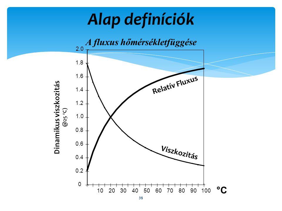 Alap definíciók A fluxus hőmérsékletfüggése 38 °C 0 0.2 0.4 0.6 0.8 1.0 1.2 1.4 1.6 1.8 2.0 0 102030405060708090100 Relatív Fluxus Viszkozitás Dinamikus viszkozitás @25 0 C)