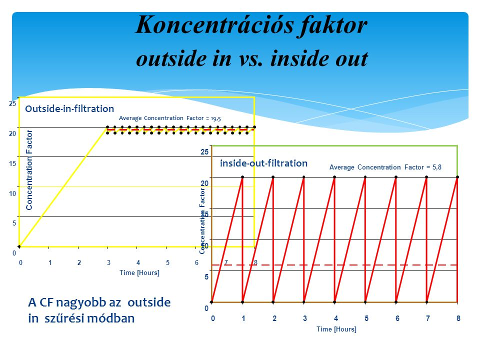 0 5 10 15 20 25 012345678 Time [Hours] Concentration Factor Outside-in-filtration Average Concentration Factor = 19,5 0 5 10 15 20 25 012345678 Time [Hours] Concentration Factor inside-out-filtration Average Concentration Factor = 5,8 Koncentrációs faktor outside in vs.