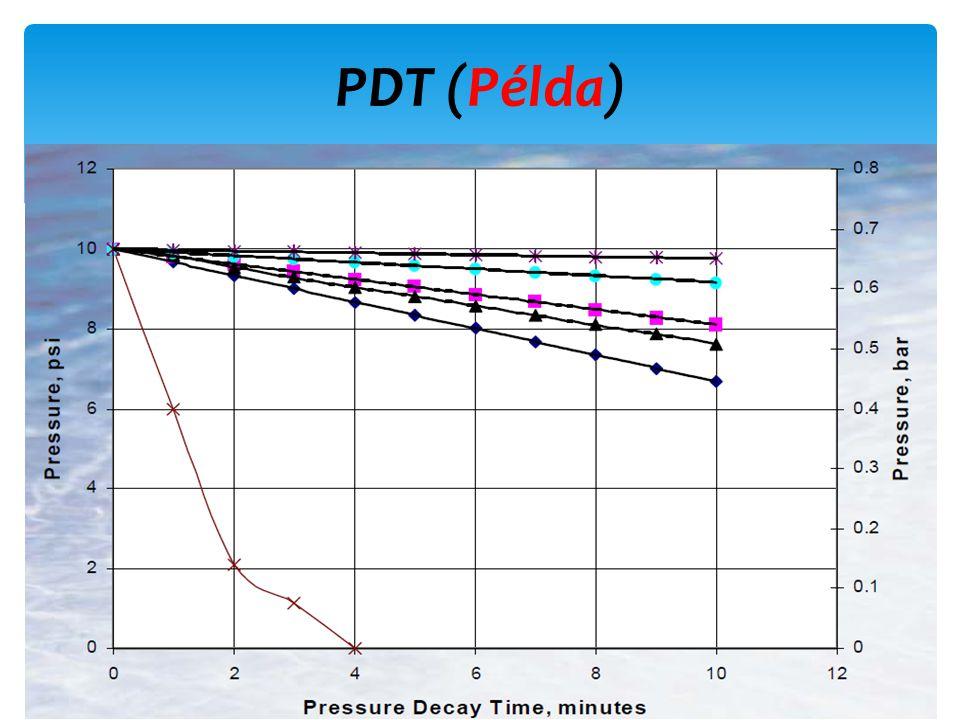 PDT (Példa) 60