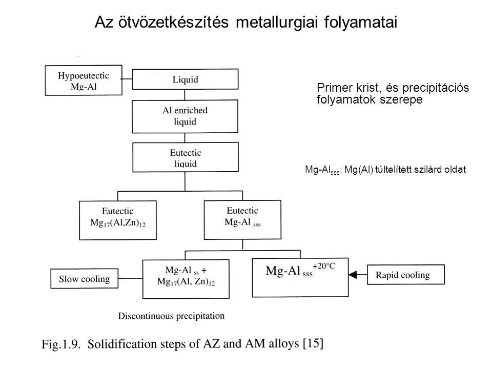 Az ötvözetkészítés metallurgiai folyamatai Primer krist, és precipitációs folyamatok szerepe Mg-Al sss : Mg(Al) túltelített szilárd oldat