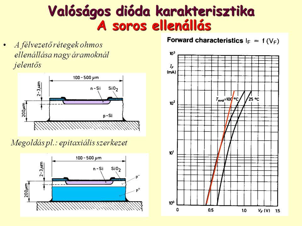 Valóságos dióda karakterisztika A soros ellenállás A félvezető rétegek ohmos ellenállása nagy áramoknál jelentős Megoldás pl.: epitaxiális szerkezet