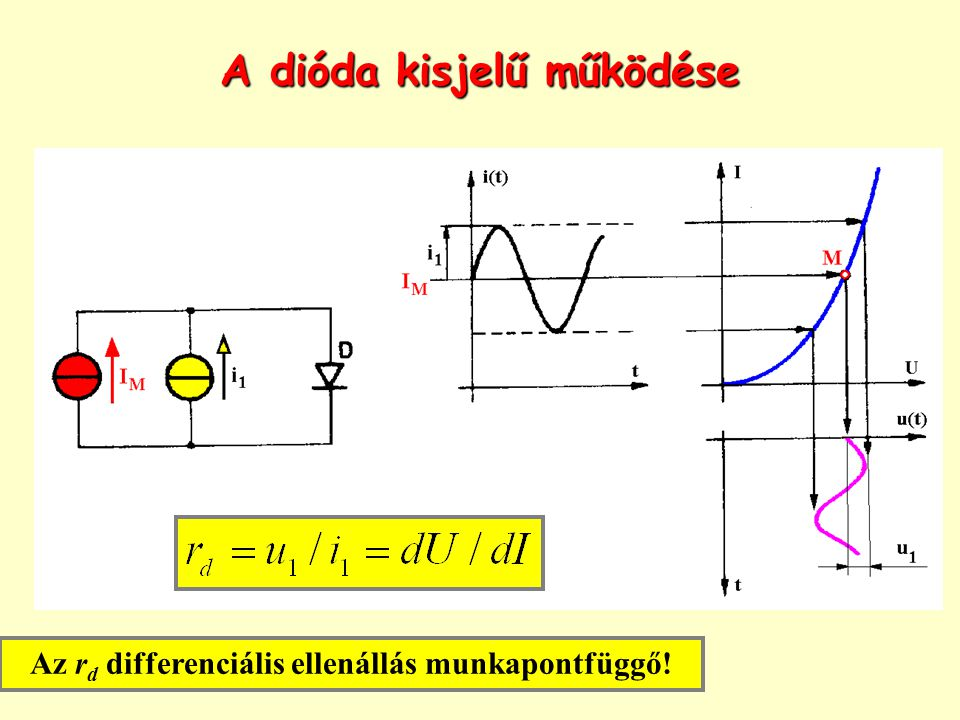 A dióda kisjelű működése Az r d differenciális ellenállás munkapontfüggő!