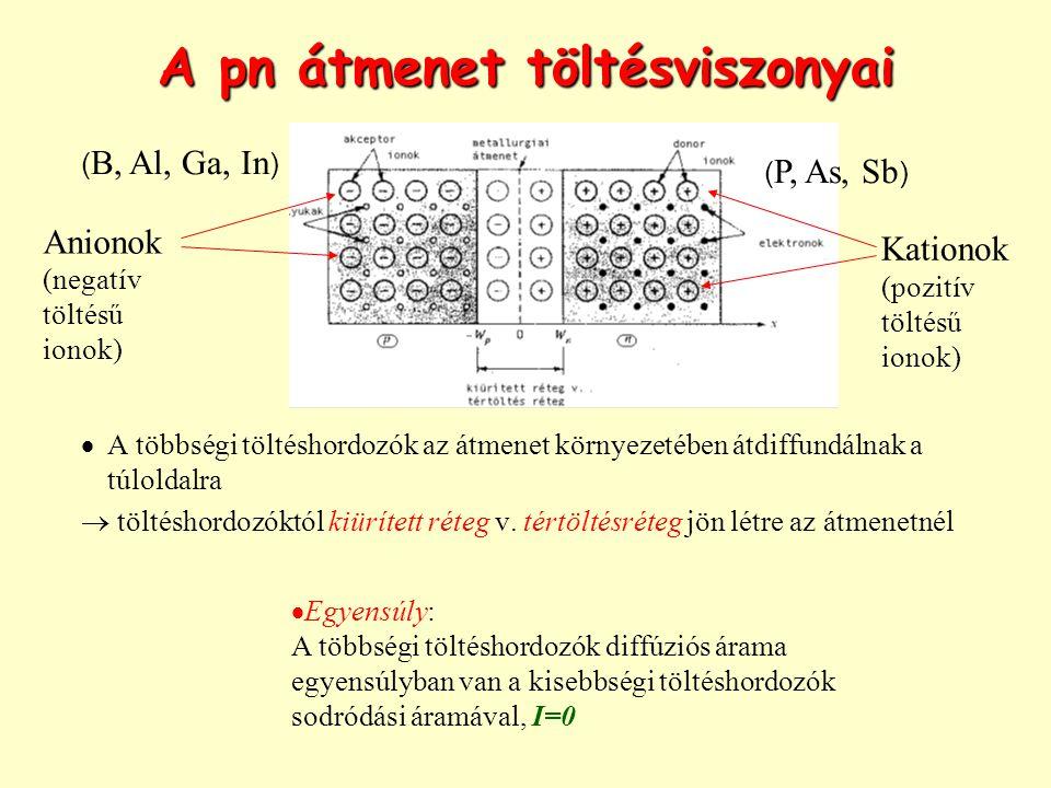 A pn átmenet töltésviszonyai  A többségi töltéshordozók az átmenet környezetében átdiffundálnak a túloldalra  töltéshordozóktól kiürített réteg v. t