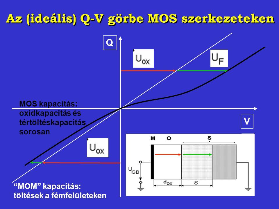 """Az (ideális) Q-V görbe MOS szerkezeteken V Q """"MOM"""" kapacitás: töltések a fémfelületeken MOS kapacitás: oxidkapacitás és tértöltéskapacitás sorosan U"""
