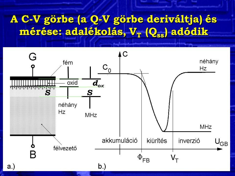 A C-V görbe (a Q-V görbe deriváltja) és mérése: adalékolás, V T (Q ss ) adódik néhány Hz MHz néhány Hz MHz SS d ox