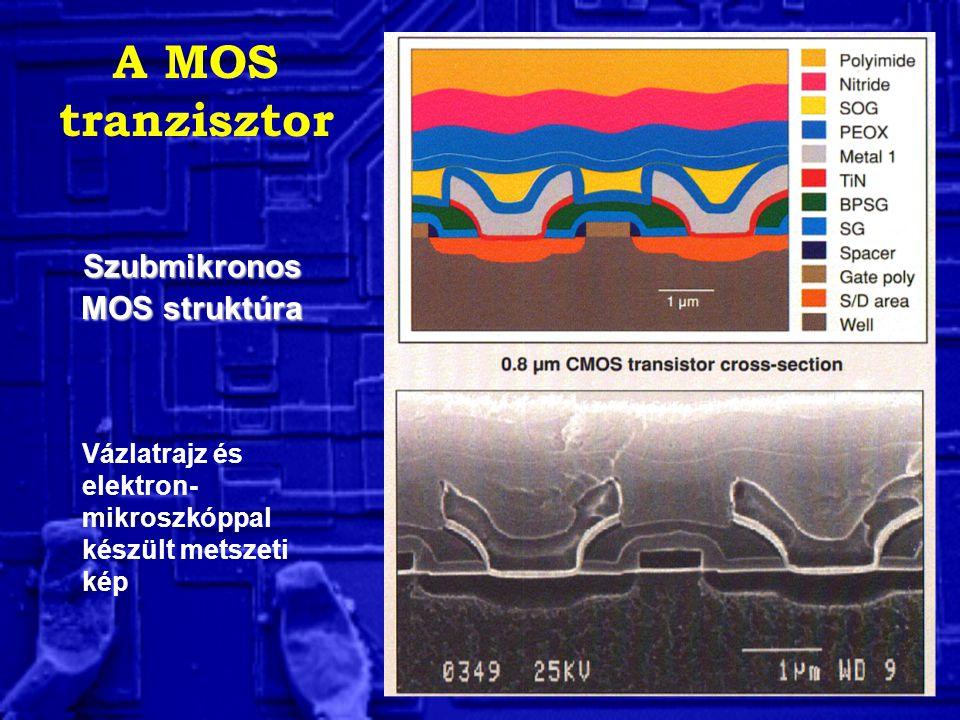 A MOS tranzisztor Szubmikronos MOS struktúra Vázlatrajz és elektron- mikroszkóppal készült metszeti kép
