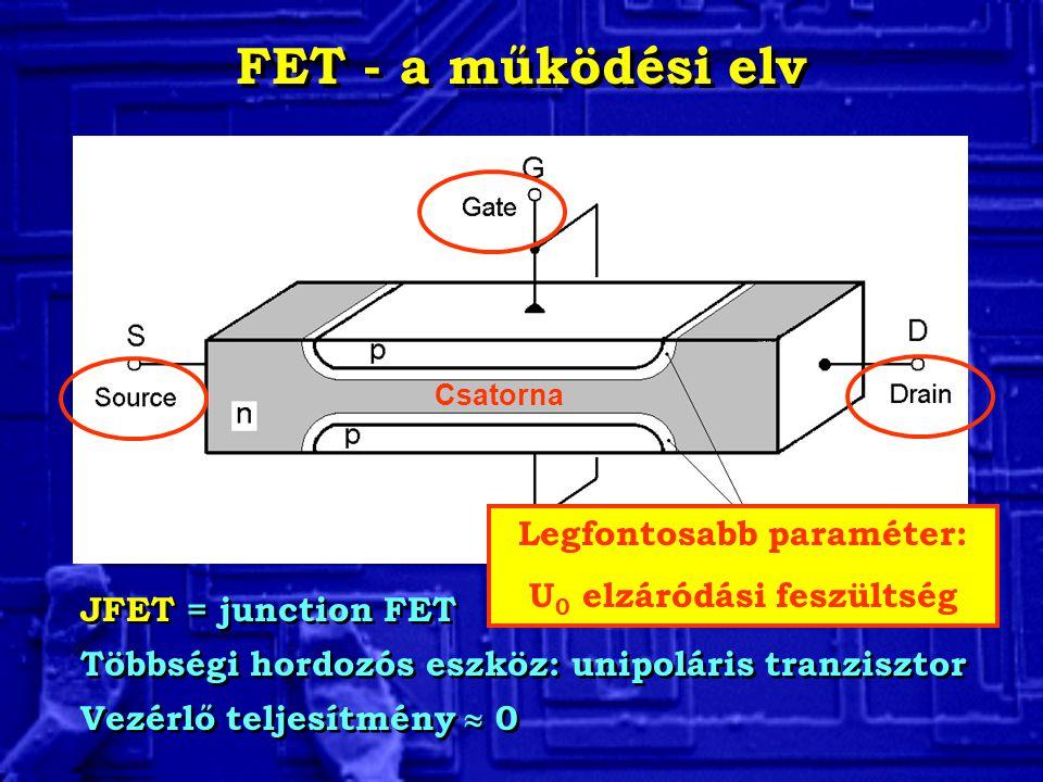 FET - a működési elv JFET = junction FET Többségi hordozós eszköz: unipoláris tranzisztor Vezérlő teljesítmény  0 JFET = junction FET Többségi hordoz