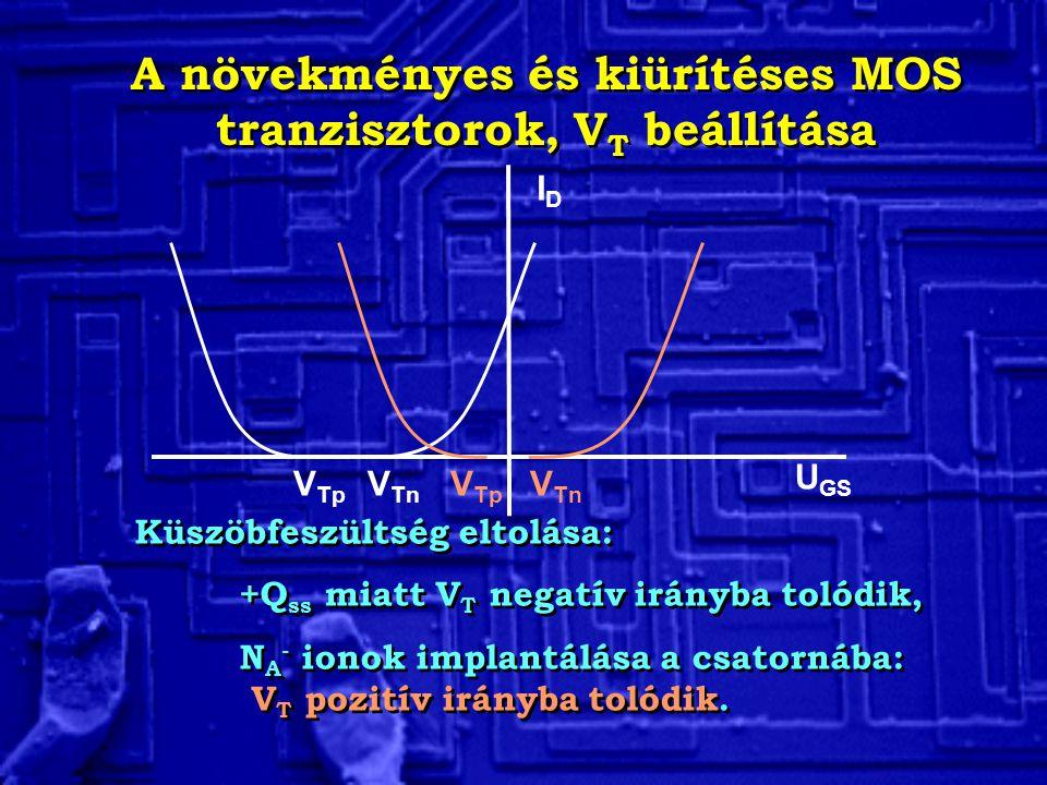 A növekményes és kiürítéses MOS tranzisztorok, V T beállítása Küszöbfeszültség eltolása: +Q ss miatt V T negatív irányba tolódik, N A - ionok implantá
