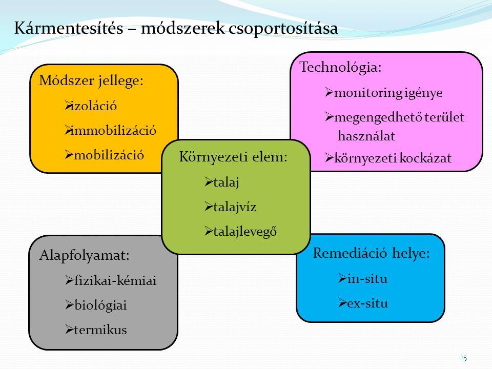 Kármentesítés – módszerek csoportosítása 15 Módszer jellege:  izoláció  immobilizáció  mobilizáció Remediáció helye:  in-situ  ex-situ Alapfolyamat:  fizikai-kémiai  biológiai  termikus Technológia:  monitoring igénye  megengedhető terület használat  környezeti kockázat Környezeti elem:  talaj  talajvíz  talajlevegő