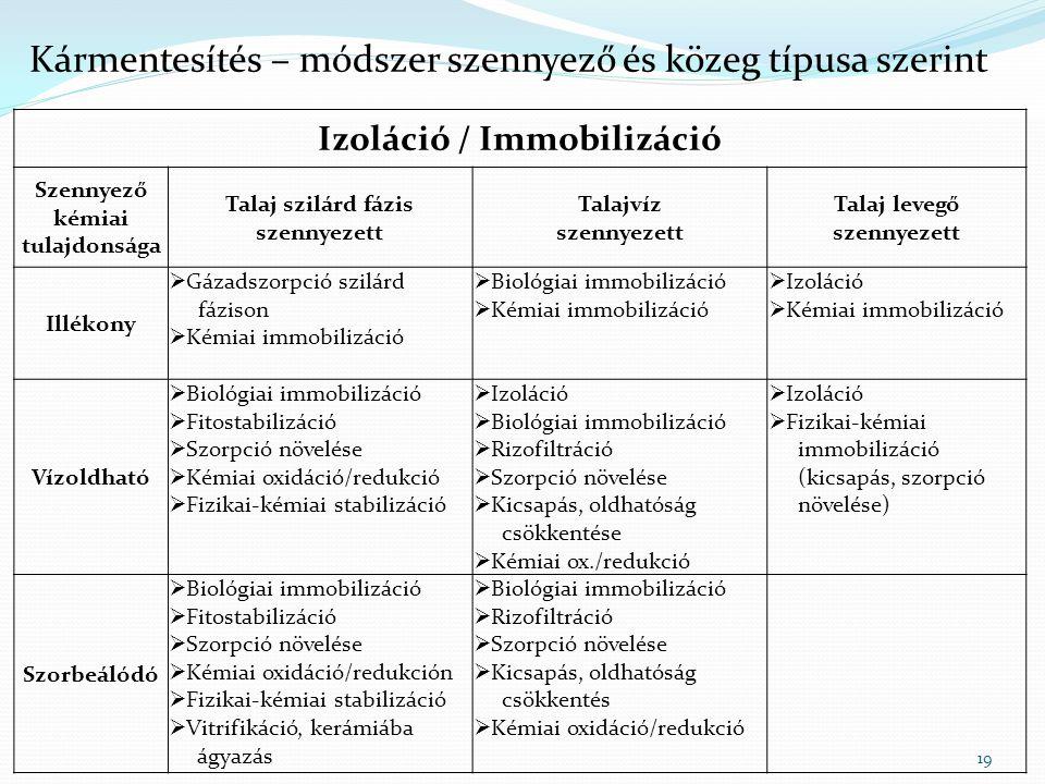 19 Kármentesítés – módszer szennyező és közeg típusa szerint Izoláció / Immobilizáció Szennyező kémiai tulajdonsága Talaj szilárd fázis szennyezett Talajvíz szennyezett Talaj levegő szennyezett Illékony  Gázadszorpció szilárd fázison  Kémiai immobilizáció  Biológiai immobilizáció  Kémiai immobilizáció  Izoláció  Kémiai immobilizáció Vízoldható  Biológiai immobilizáció  Fitostabilizáció  Szorpció növelése  Kémiai oxidáció/redukció  Fizikai-kémiai stabilizáció  Izoláció  Biológiai immobilizáció  Rizofiltráció  Szorpció növelése  Kicsapás, oldhatóság csökkentése  Kémiai ox./redukció  Izoláció  Fizikai-kémiai immobilizáció (kicsapás, szorpció növelése) Szorbeálódó  Biológiai immobilizáció  Fitostabilizáció  Szorpció növelése  Kémiai oxidáció/redukción  Fizikai-kémiai stabilizáció  Vitrifikáció, kerámiába ágyazás  Biológiai immobilizáció  Rizofiltráció  Szorpció növelése  Kicsapás, oldhatóság csökkentés  Kémiai oxidáció/redukció