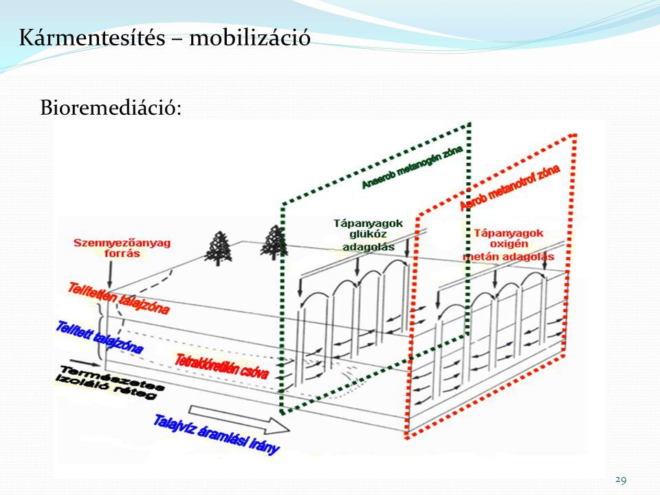 Bioremediáció:  célja: biodegradáció  szerves szennyezőknél alkalmazzák  in-situ:  vizes oldatot injektálnak a talajba/talajvízbe  biológiai aktivitás fokozása  meglevő mikrobák / beoltás  aerob körülmények: szennyezőből CO2 és víz  anaerob körülmények között szennyezőből: CH4, CO2  probléma:  mélyebb rétegekbe kerülhet a szennyező  talaj szerkezete fontos kérdés  hőmérséklet 29 Kármentesítés – mobilizáció