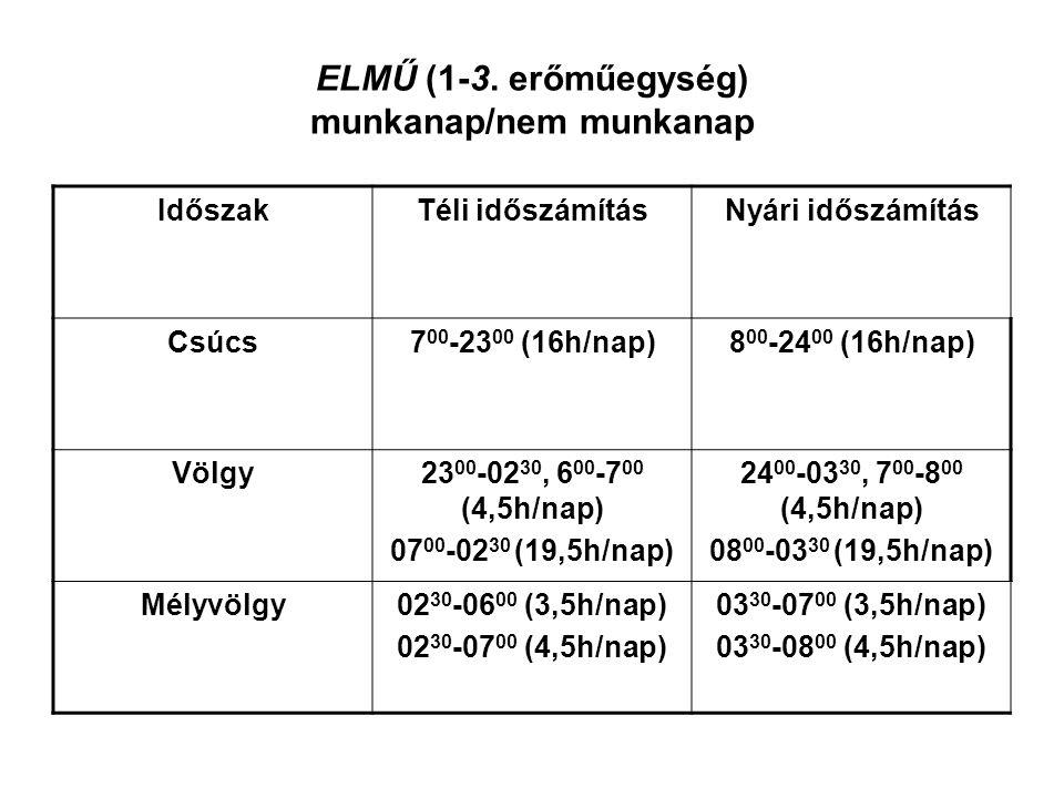 ELMŰ (1-3. erőműegység) munkanap/nem munkanap IdőszakTéli időszámításNyári időszámítás Csúcs7 00 -23 00 (16h/nap)8 00 -24 00 (16h/nap) Völgy23 00 -02