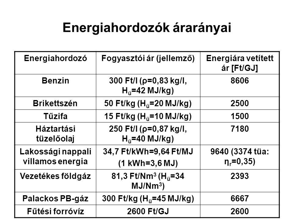 Energiahordozók árarányai EnergiahordozóFogyasztói ár (jellemző)Energiára vetített ár [Ft/GJ] Benzin300 Ft/l (ρ=0,83 kg/l, H ü =42 MJ/kg) 8606 Brikett