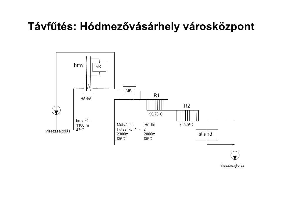 Hő Energiahatékonyság javítása (hőfelhasználás kb.