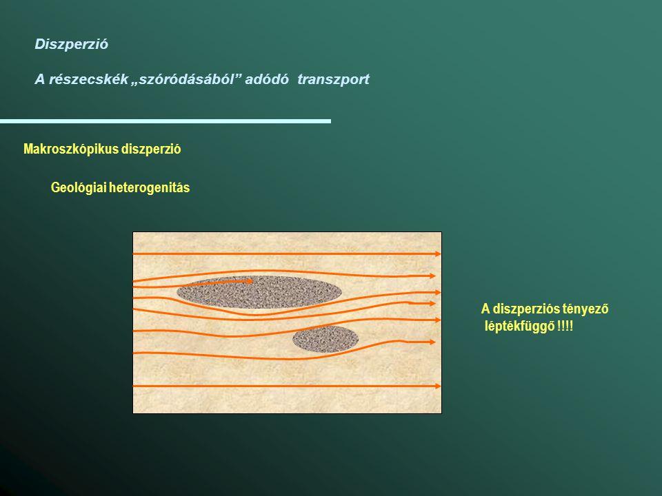 """Diszperzió A részecskék """"szóródásából"""" adódó transzport Makroszkópikus diszperzió Geológiai heterogenitás A diszperziós tényező léptékfüggő !!!!"""