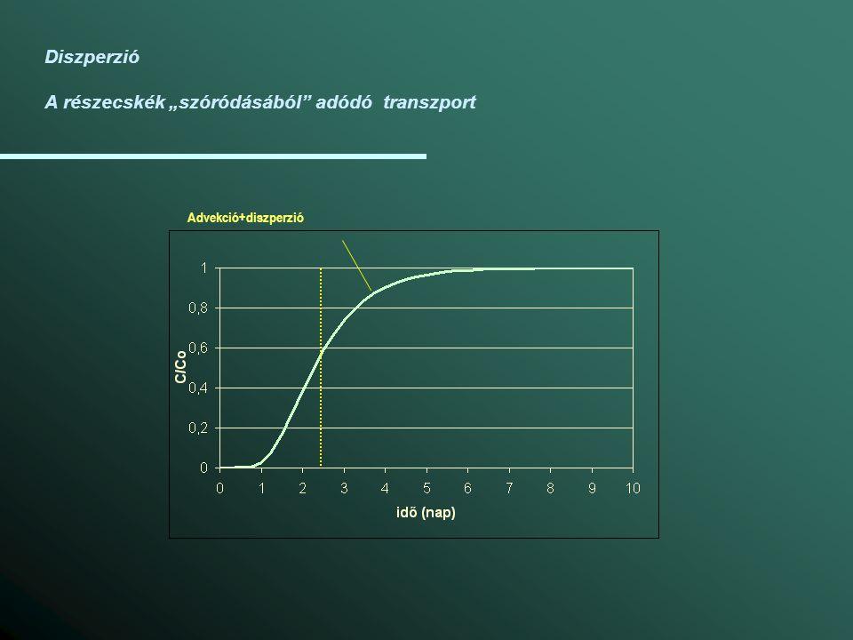"""Diszperzió A részecskék """"szóródásából"""" adódó transzport Advekció+diszperzió"""