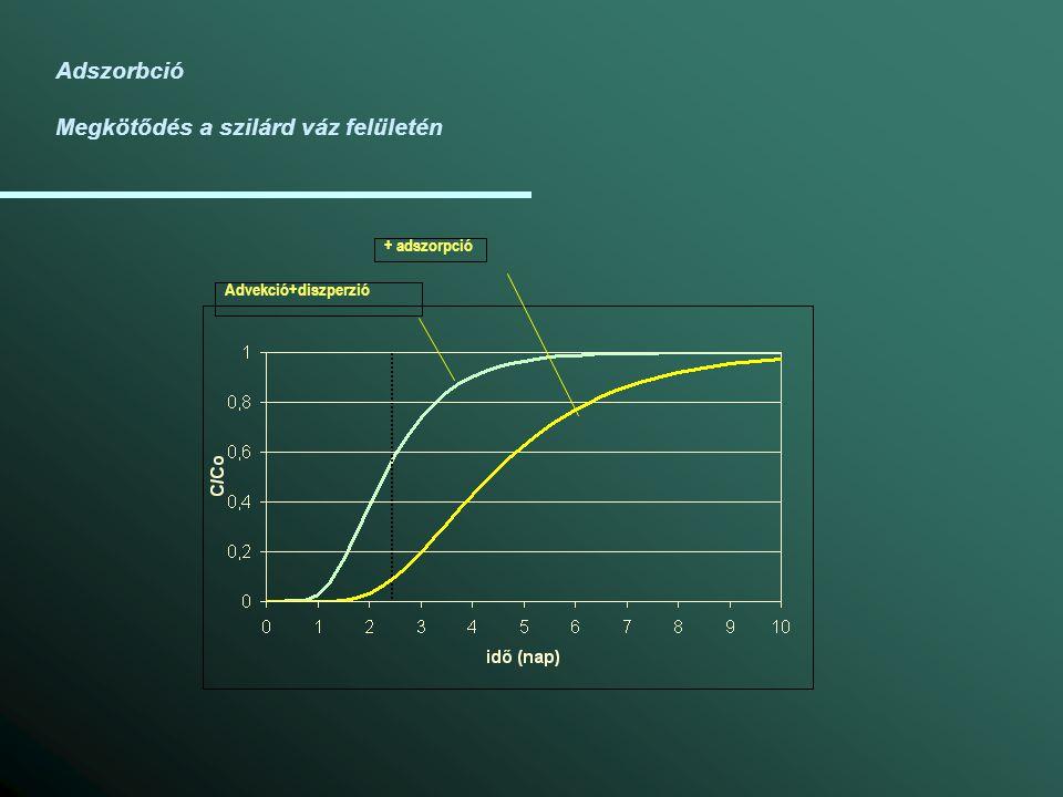 Adszorbció Megkötődés a szilárd váz felületén Advekció+diszperzió + adszorpció