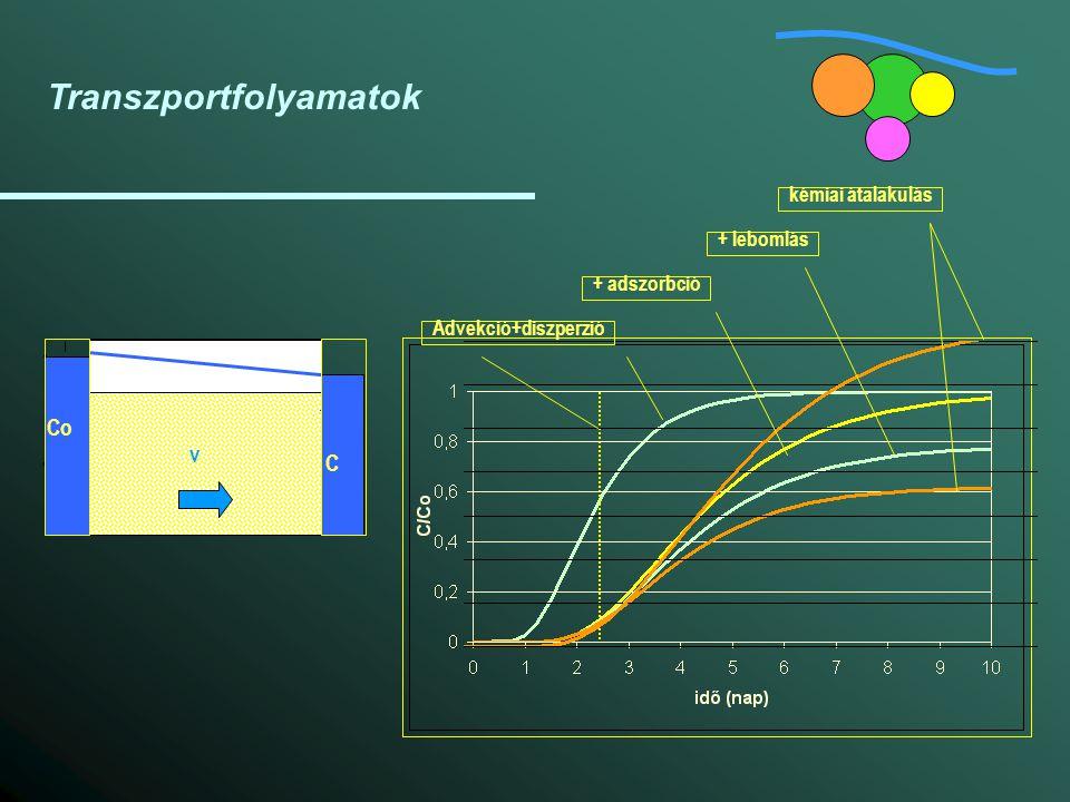 Transzportfolyamatok Advekció+diszperzió+ adszorbció+ lebomláskémiai átalakulás Co C v