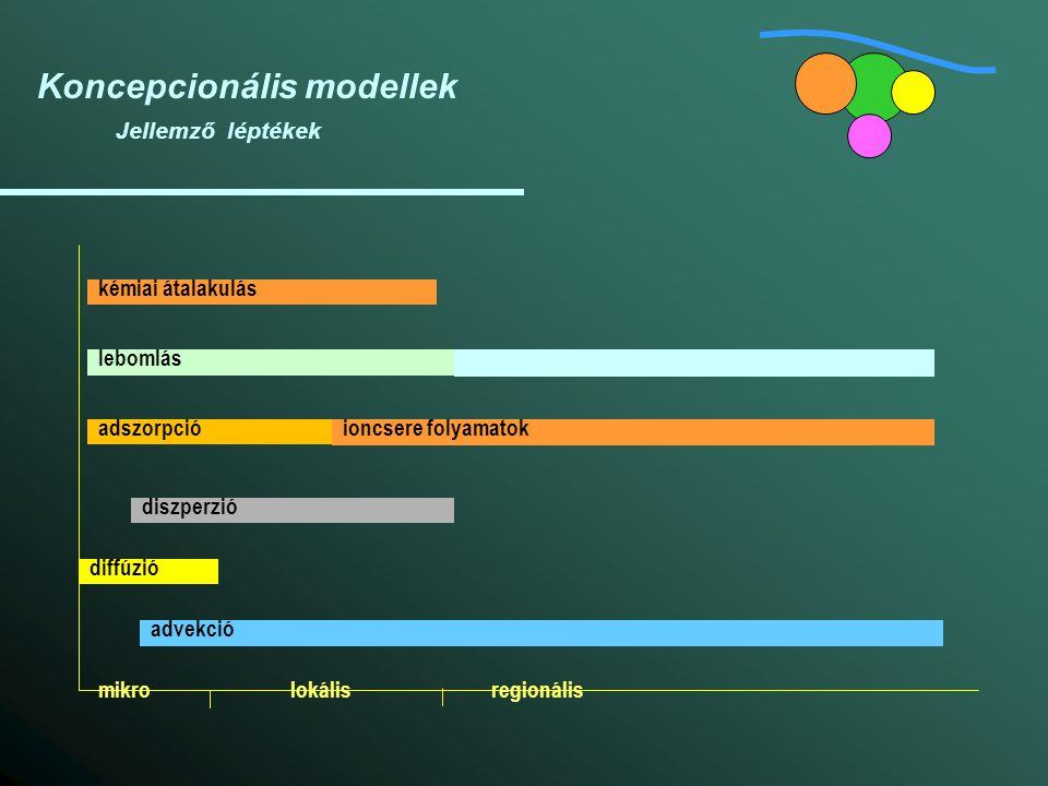 Koncepcionális modellek Jellemző léptékek mikrolokálisregionális diffúzió diszperzió adszorpció advekció lebomlás kémiai átalakulás ioncsere folyamato