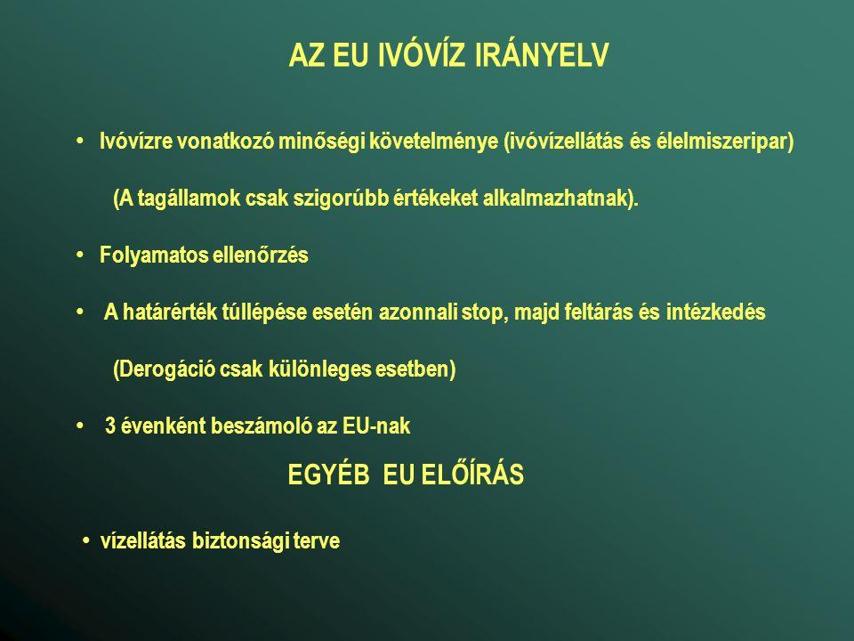 AZ EU IVÓVÍZ IRÁNYELV Ivóvízre vonatkozó minőségi követelménye (ivóvízellátás és élelmiszeripar) (A tagállamok csak szigorúbb értékeket alkalmazhatnak