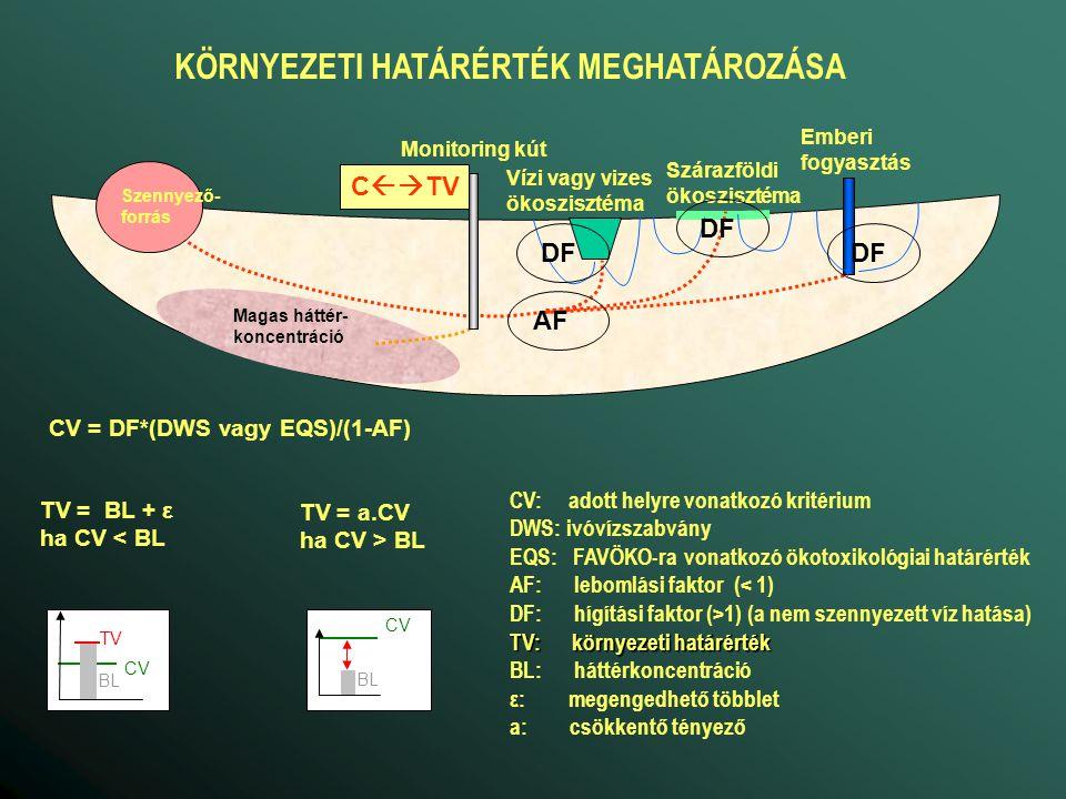CV = DWS Magas háttér- koncentráció Emberi fogyasztás Vízi vagy vizes ökoszisztéma Szárazföldi ökoszisztéma Szennyező- forrás C  DWS IVÓVÍZKÚTRA VONATKOZÓ HATÁRÉRTÉK CV: adott helyre vonatkozó kritérium DWS: ivóvízszabvány TV: környezeti határérték BL: háttérkoncentráció ε: megengedhető többlet TV = BL + ε ha CV < BL TV BL CV TV = DWS ha CV > BL BL CV=DWS Természetes vízminőségi problémák