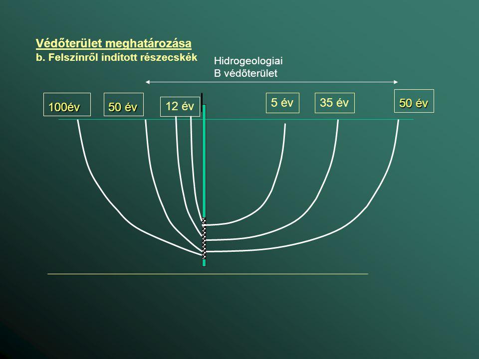 Védőterület meghatározása b. Felszínről indított részecskék Hidrogeologiai B védőterület 35 év 12 év 50 év 5 év100év