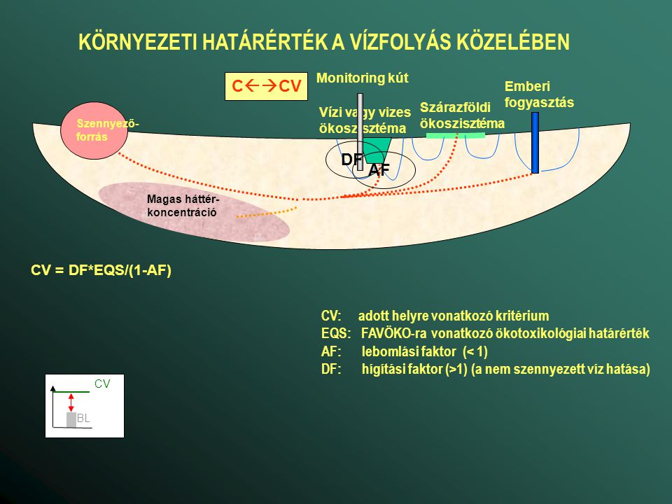 CV = EQS/(1-AF) Magas háttér- koncentráció Emberi fogyasztás Vízi vagy vizes ökoszisztéma Szárazföldi ökoszisztéma Monitoring kút Szennyező- forrás C  CV AF KÖRNYEZETI HATÁRÉRTÉK A NÖVÉNYZET KÖZELÉBEN CV: adott helyre vonatkozó kritérium EQS: FAVÖKO-ra vonatkozó ökotoxikológiai határérték AF: lebomlási faktor (< 1) BL CV