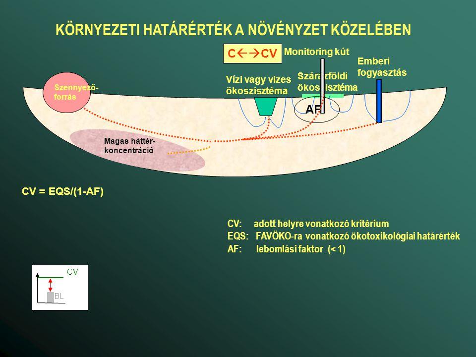 CV = DF*(DWS vagy EQS)/(1-AF) Magas háttér- koncentráció Emberi fogyasztás Vízi vagy vizes ökoszisztéma Szárazföldi ökoszisztéma Monitoring kút Szennyező- forrás C  CV DF AF KÖRNYEZETTERHELÉSI HATÁRÉRTÉK A SZENNYEZŐFORRÁSNÁL CV: adott helyre vonatkozó kritérium DWS: ivóvízszabvány EQS: FAVÖKO-ra vonatkozó ökotoxikológiai határérték AF: lebomlási faktor (< 1) DF: hígítási faktor (>1) (a nem szennyezett víz hatása) TV: környezeti határérték BL: háttérkoncentráció ε: megengedhető többlet BL CV de ha CV < BL CV = BL + ε TV BL CV DF AF