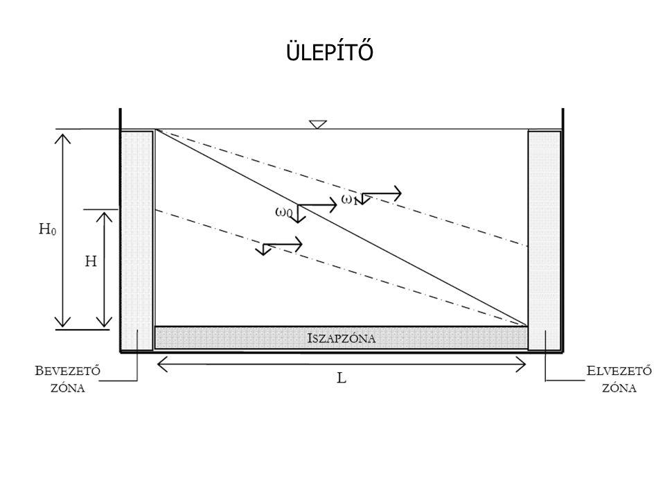 Q  vízhozam V  a műtárgy térfogata tartózkodási idő  t = V / Q S  a műtárgy alapterülete ω 0  ülepedési sebesség t = H 0 / ω 0 V = H 0 *S = Q*t ω 0 = H 0 / t = Q / S Ha az ülepedési sebesség kisebb mint ω 0 (pl.
