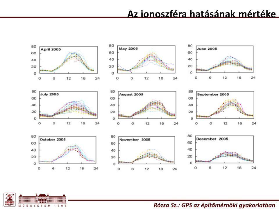Az ionoszféra hatásának mértéke Az ionoszféra hatása mérsékelt égövben, átlagos körülmények között nyáron Éjszaka:10-15 TECU->L1 vivőjelre kb. 1,6-2,4