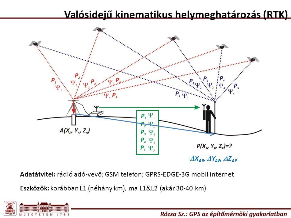 Valósidejű kinematikus helymeghatározás (RTK)  X AP,  Y AP,  Z AP Adatátvitel: rádió adó-vevő; GSM telefon; GPRS-EDGE-3G mobil internet Eszközök: k