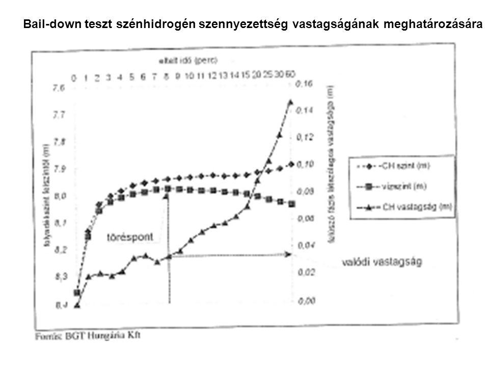 """Vízminőségi észlelő pontok telepítése szennyezett területen 1.Háttérből érkező víz (""""up-gradient ) 2.Forrás középpontja 3.Forrás alatt az áramlási irányban, csóva tengelyében (""""down- gradient ) 4.Áramlási irányra merőlegesen a csóva két oldalán 5.A károsodott terület szélén 6.A szennyezőforrás és a védendő objektum között"""