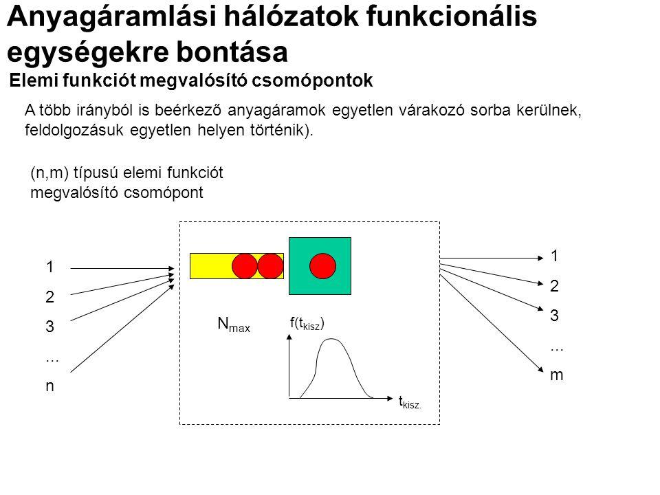 Elemi funkciót megvalósító csomópontok (n,m) típusú elemi funkciót megvalósító csomópont A több irányból is beérkező anyagáramok egyetlen várakozó sorba kerülnek, feldolgozásuk egyetlen helyen történik).